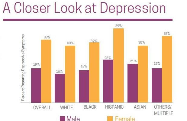 Fairfax County Youth Survey Results and Depression